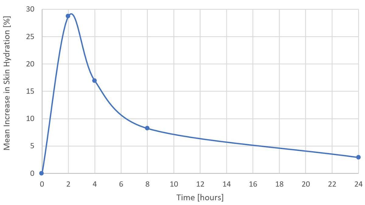 Skin hydration chart